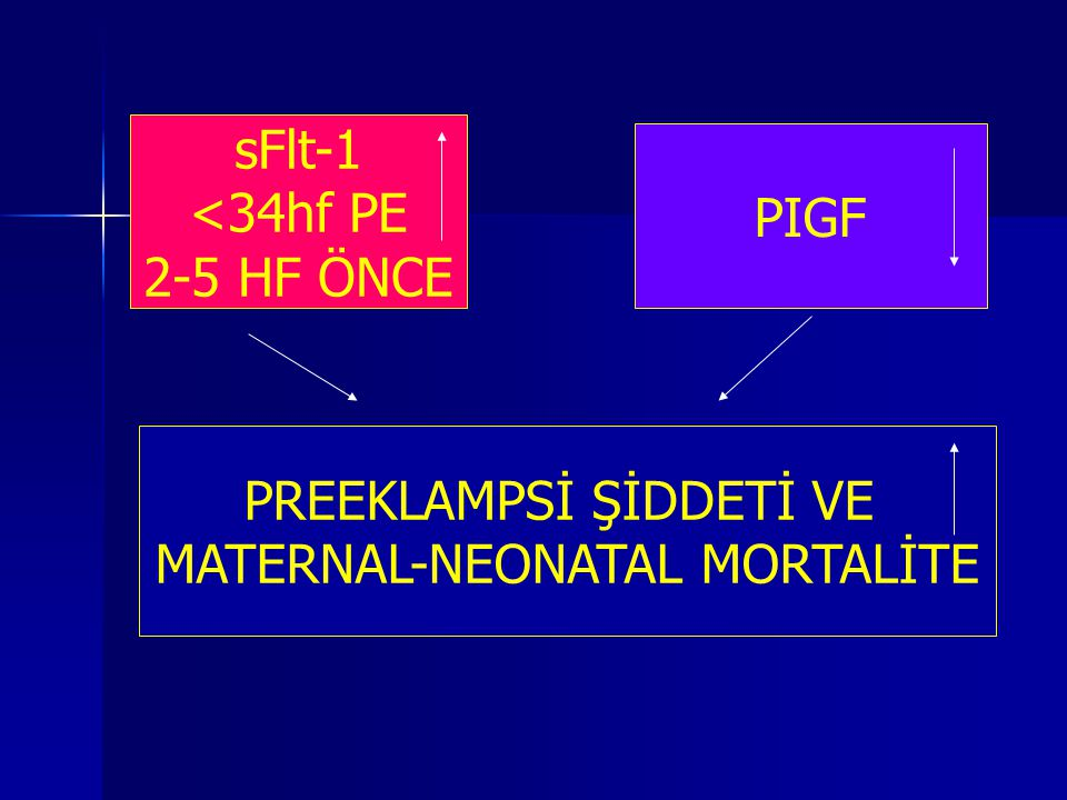 sFlt-1 <34hf PE 2-5 HF ÖNCE PIGF PREEKLAMPSİ ŞİDDETİ VE MATERNAL-NEONATAL MORTALİTE