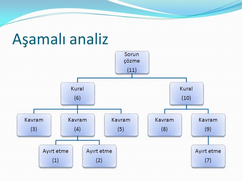Aşamalı analiz Sorun çözme (11) Kural (6) Kavram (3) Kavram (4) Ayırt etme (1) Ayırt etme (2) Kavram (5) Kural (10) Kavram (8) Kavram (9) Ayırt etme (7)