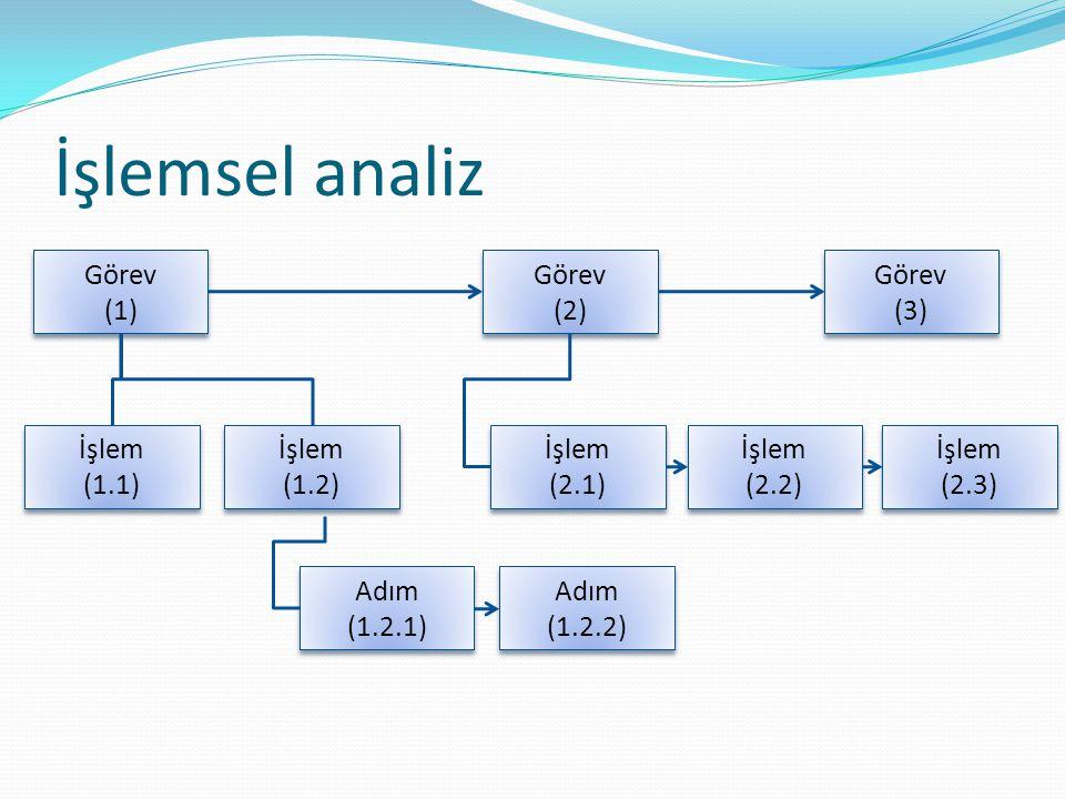 İşlemsel analiz Görev (1) Görev (1) İşlem (1.1) İşlem (1.1) Adım (1.2.1) Adım (1.2.1) Adım (1.2.2) Adım (1.2.2) Görev (2) Görev (2) İşlem (2.1) İşlem (2.1) İşlem (1.2) İşlem (1.2) İşlem (2.2) İşlem (2.2) İşlem (2.3) İşlem (2.3) Görev (3) Görev (3)