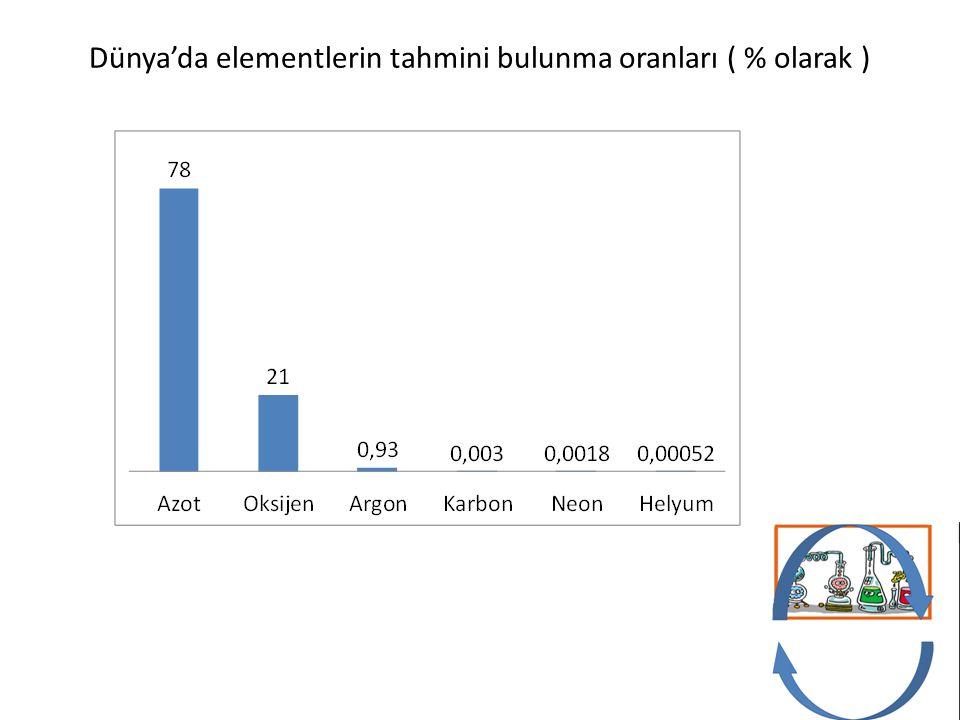 Dünya'da elementlerin tahmini bulunma oranları ( % olarak )
