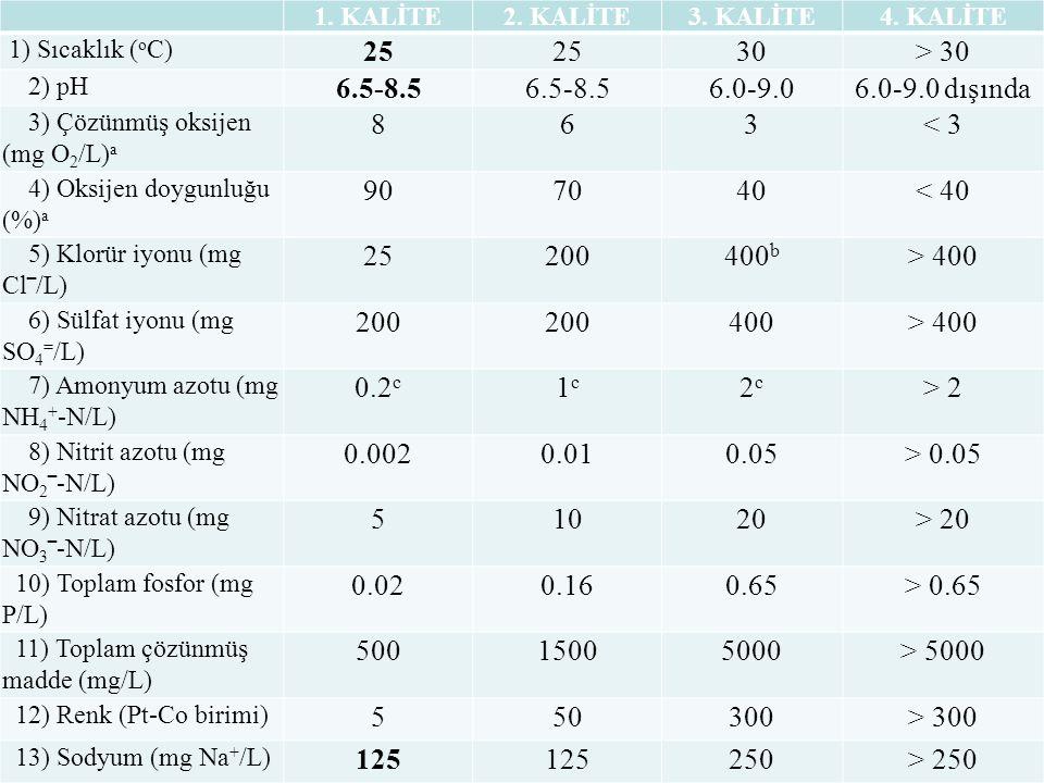 1. KALİTE2. KALİTE3. KALİTE4. KALİTE 1) Sıcaklık ( o C) 25 30> 30 2) pH 6.5-8.5 6.0-9.0 6.0-9.0 dışında 3) Çözünmüş oksijen (mg O 2 /L) a 863< 3 4) Ok