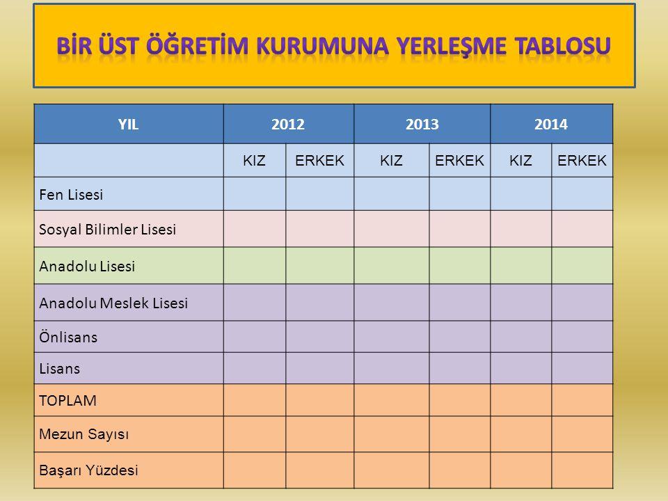YIL20122013 2014 KIZERKEKKIZERKEKKIZERKEK Fen Lisesi Sosyal Bilimler Lisesi Anadolu Lisesi Anadolu Meslek Lisesi Önlisans Lisans TOPLAM Mezun Sayısı Başarı Yüzdesi