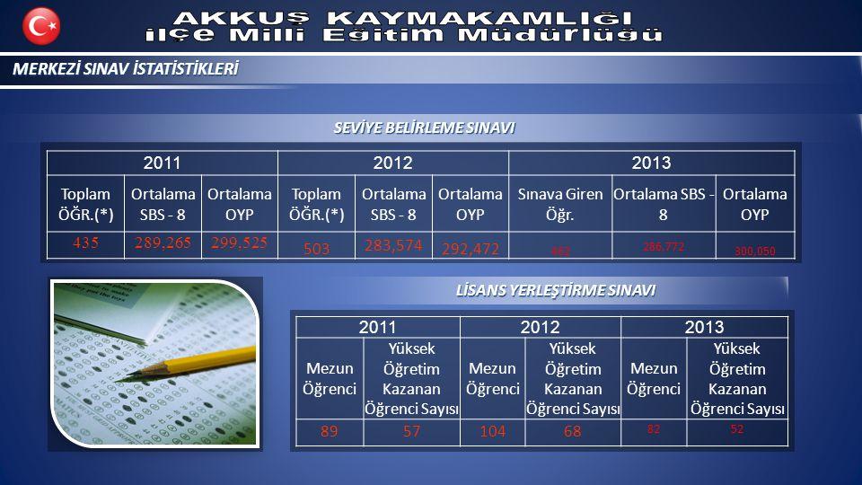 MERKEZİ SINAV İSTATİSTİKLERİ 201120122013 Toplam ÖĞR.(*) Ortalama SBS - 8 Ortalama OYP Toplam ÖĞR.(*) Ortalama SBS - 8 Ortalama OYP Sınava Giren Öğr.