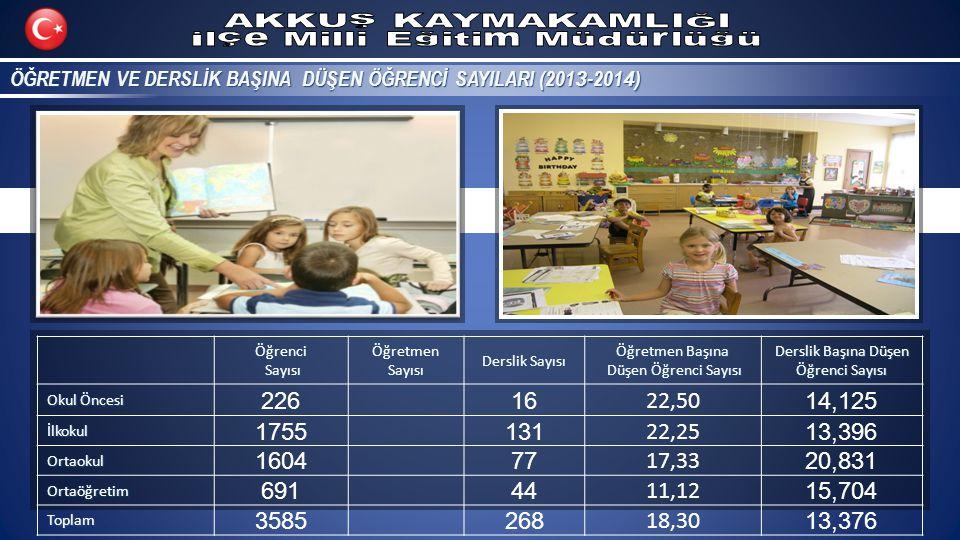 ÖĞRETMEN VE DERSLİK BAŞINA DÜŞEN ÖĞRENCİ SAYILARI (201 3 -201 4 ) Öğrenci Sayısı SayısıÖğretmenSayısı Derslik Sayısı Öğretmen Başına Düşen Öğrenci Sayısı Düşen Öğrenci Sayısı Derslik Başına Düşen Öğrenci Sayısı Okul Öncesi 22616 22,50 14,125 İlkokul 1755131 22,25 13,396 Ortaokul 160477 17,33 20,831 Ortaöğretim 69144 11,12 15,704 Toplam 3585268 18,30 13,376