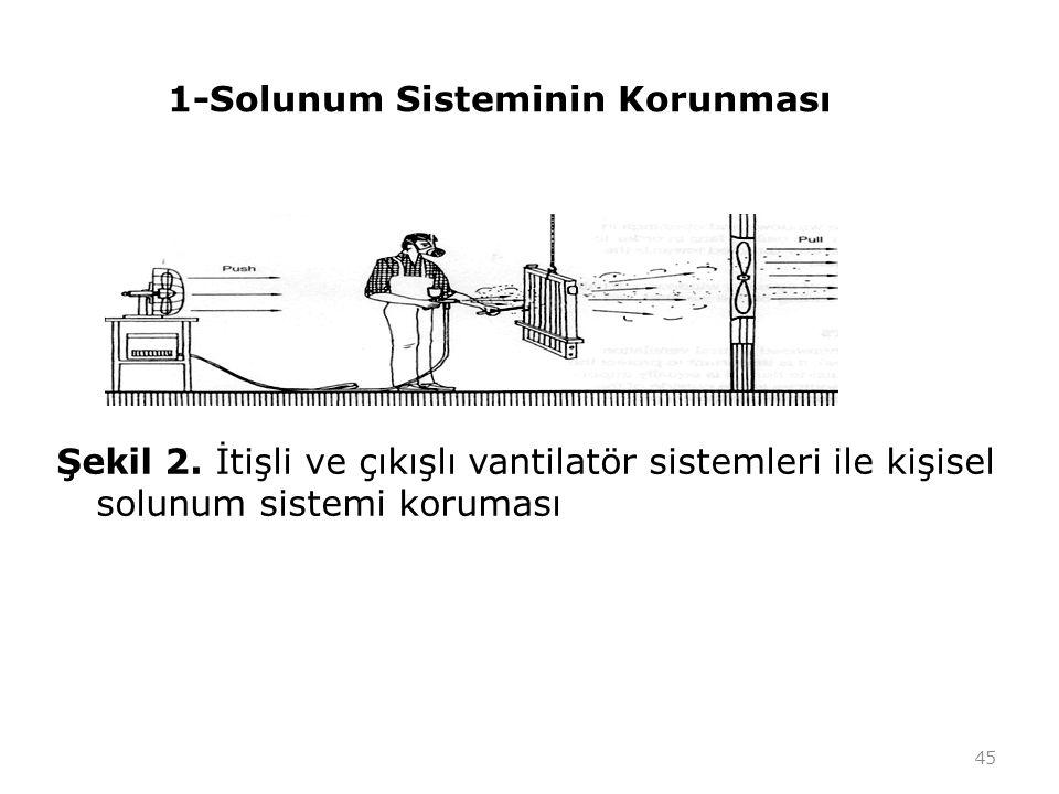 1-Solunum Sisteminin Korunması Şekil 2. İtişli ve çıkışlı vantilatör sistemleri ile kişisel solunum sistemi koruması 45