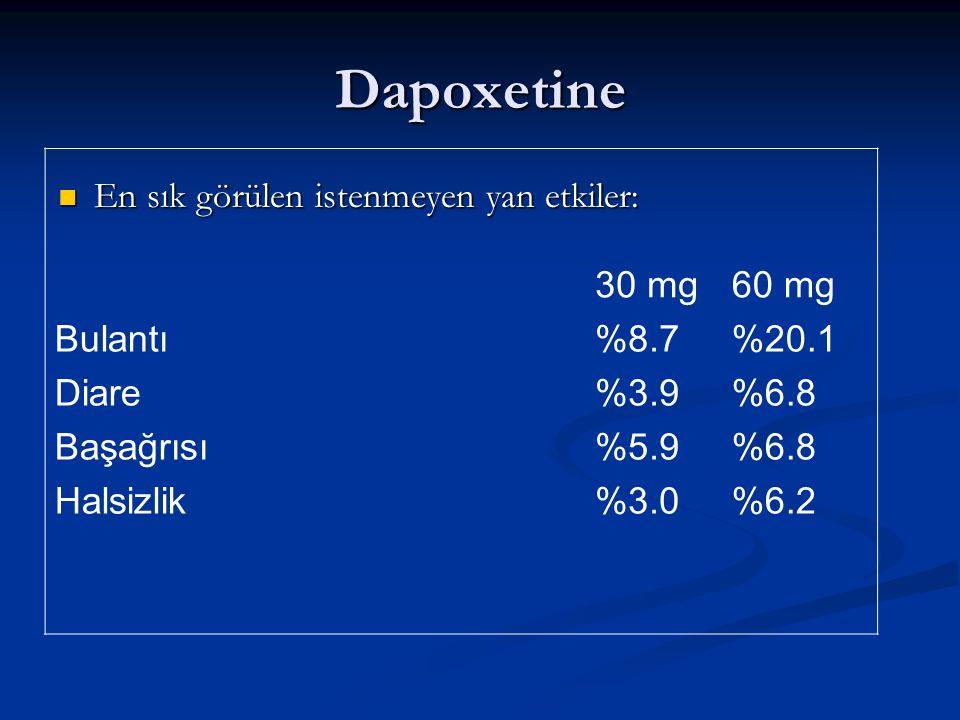 Dapoxetine En sık görülen istenmeyen yan etkiler: En sık görülen istenmeyen yan etkiler: 30 mg60 mg Bulantı Diare Başağrısı Halsizlik %8.7 %3.9 %5.9 %3.0 %20.1 %6.8 %6.2