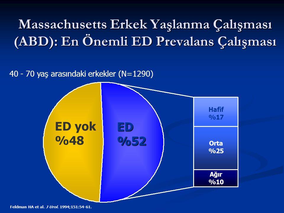 Massachusetts Erkek Yaşlanma Çalışması (ABD): En Önemli ED Prevalans Çalışması Feldman HA et al. J Urol. 1994;151:54-61. 40 - 70 yaş arasındaki erkekl