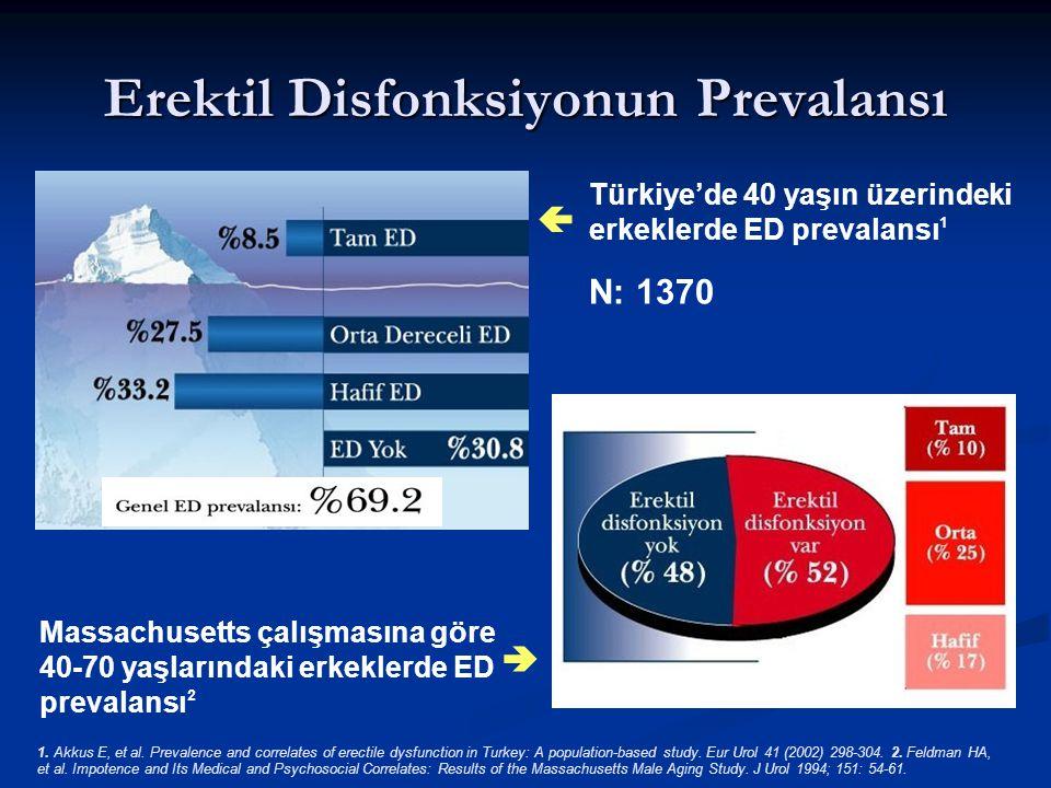 Erektil Disfonksiyonun Prevalansı Türkiye'de 40 yaşın üzerindeki erkeklerde ED prevalansı 1 N: 1370  Massachusetts çalışmasına göre 40-70 yaşlarındaki erkeklerde ED prevalansı 2  1.