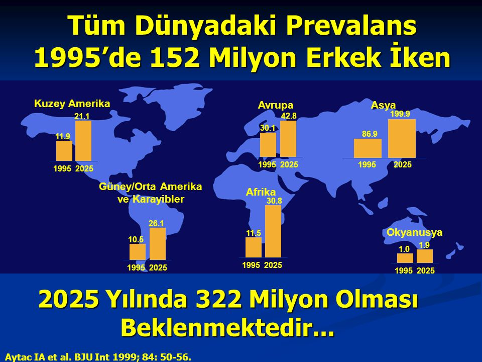 Aytac IA et al. BJU Int 1999; 84: 50-56. Kuzey Amerika Güney/Orta Amerika ve Karayibler Afrika AvrupaAsya Okyanusya 1995 2025 1.0 1.9 1995 2025 11.5 3