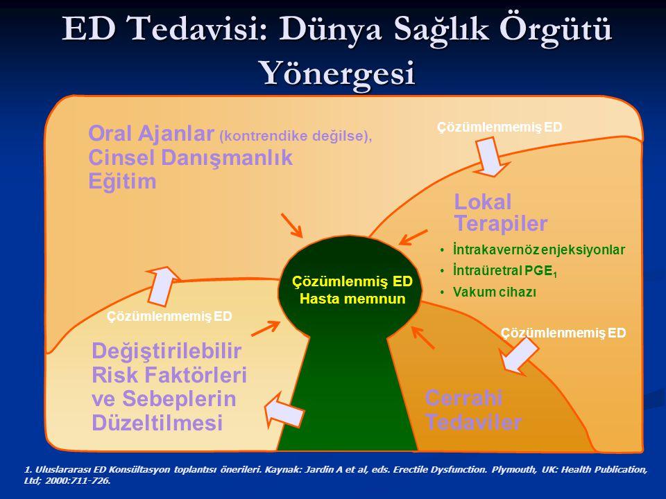 ED Tedavisi: Dünya Sağlık Örgütü Yönergesi 1.Uluslararası ED Konsültasyon toplantısı önerileri.