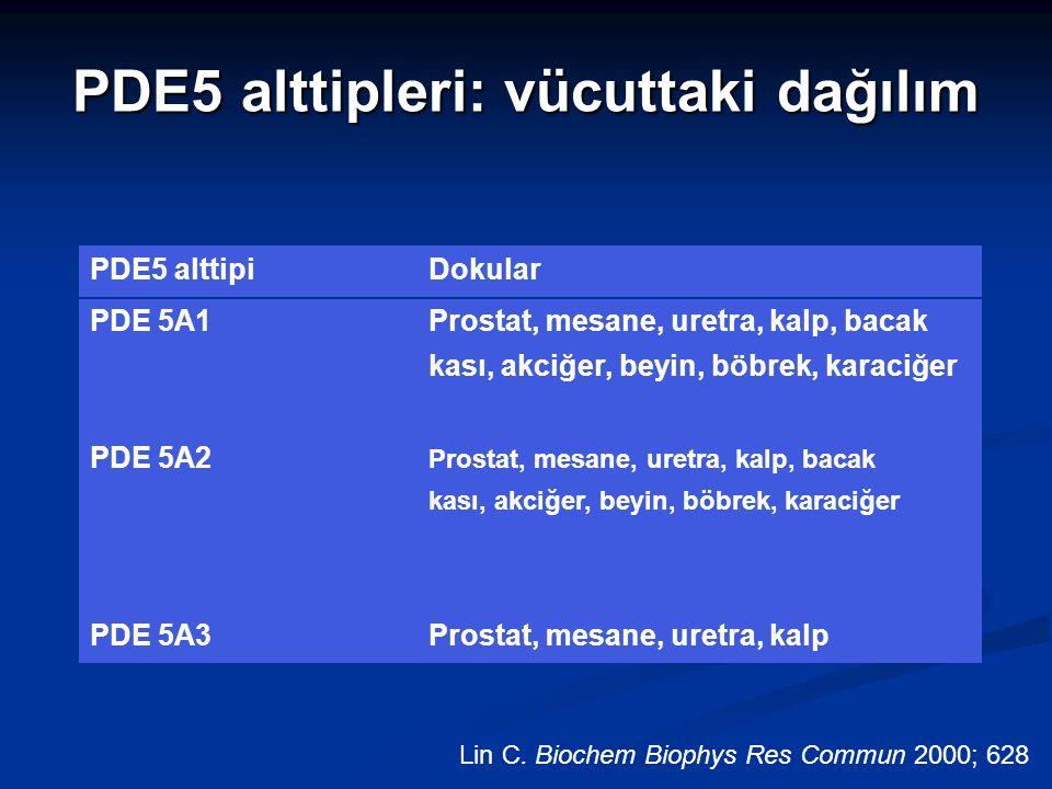 6-7 PDE5 alttipleri: vücuttaki dağılım Lin C. Biochem Biophys Res Commun 2000; 628 PDE5 alttipiDokular PDE 5A1Prostat, mesane, uretra, kalp, bacak kas