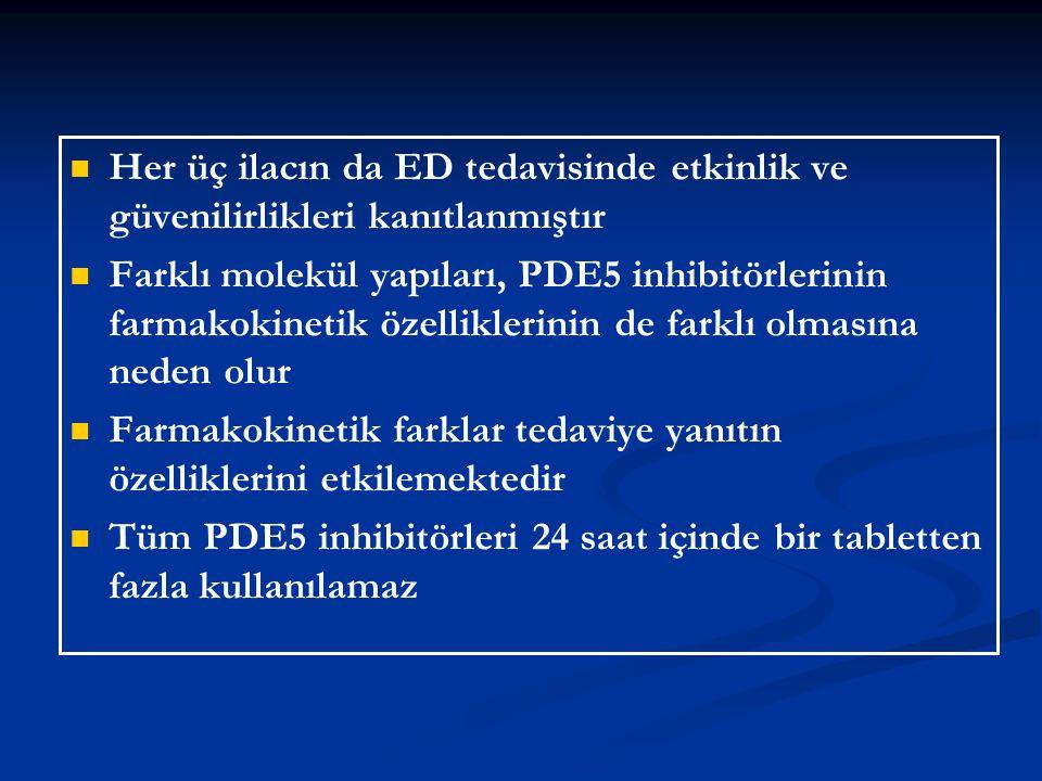 Her üç ilacın da ED tedavisinde etkinlik ve güvenilirlikleri kanıtlanmıştır Farklı molekül yapıları, PDE5 inhibitörlerinin farmakokinetik özelliklerin