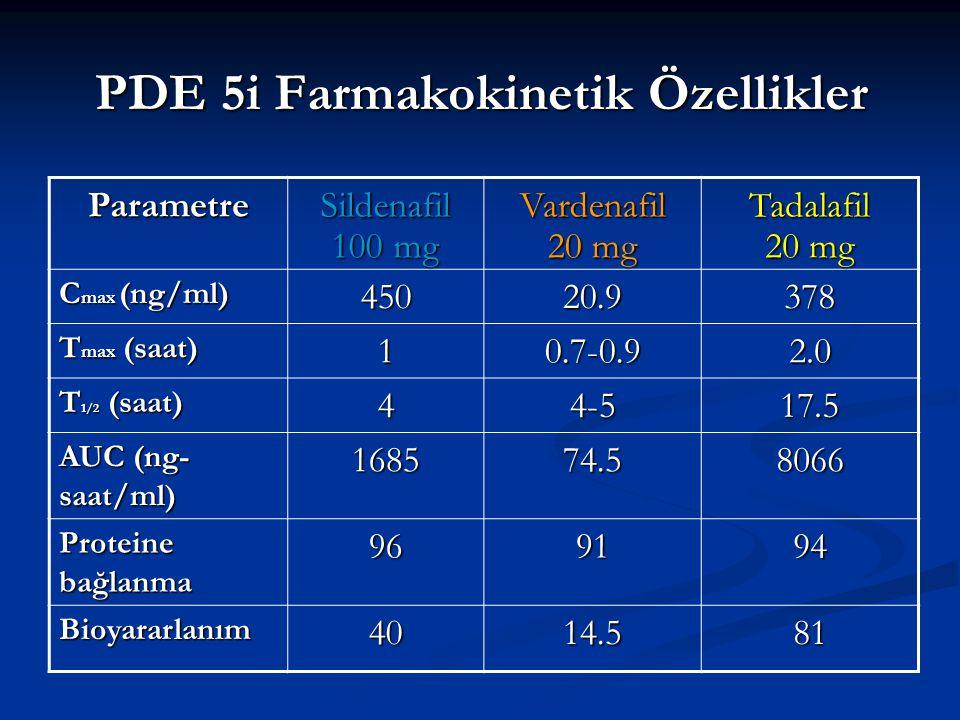 PDE 5i Farmakokinetik Özellikler ParametreSildenafil 100 mg Vardenafil 20 mg Tadalafil C max (ng/ml) 45020.9378 T max (saat) 10.7-0.92.0 T 1/2 (saat) 44-517.5 AUC (ng- saat/ml) 168574.58066 Proteine bağlanma 969194 Bioyararlanım4014.581