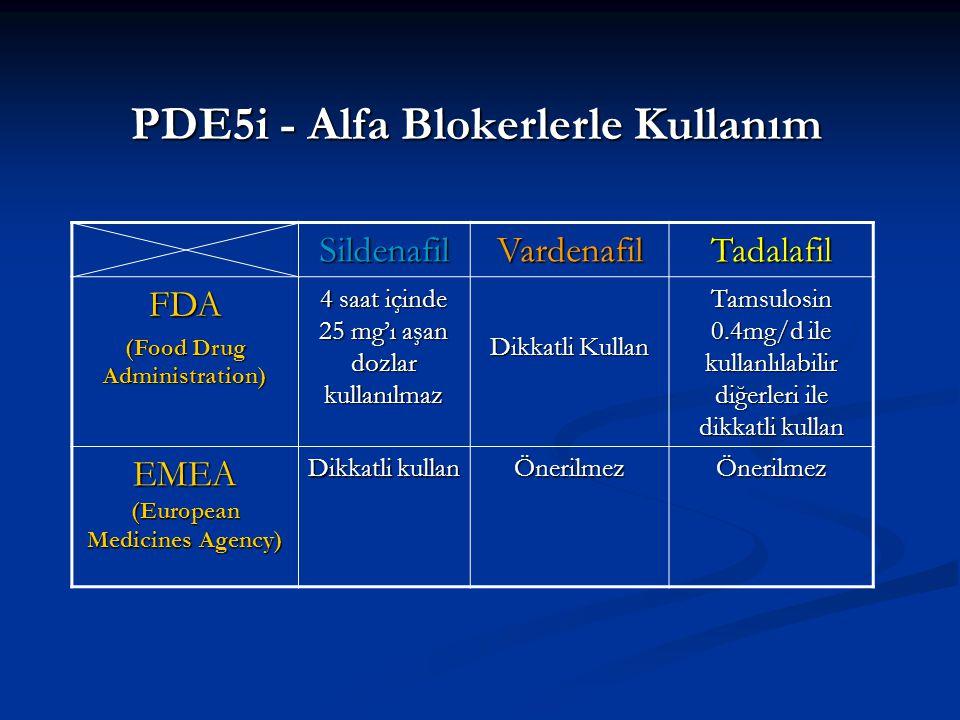 PDE5i - Alfa Blokerlerle Kullanım SildenafilVardenafilTadalafil FDA (Food Drug Administration) 4 saat içinde 25 mg'ı aşan dozlar kullanılmaz Dikkatli Kullan Tamsulosin 0.4mg/d ile kullanlılabilir diğerleri ile dikkatli kullan EMEA (European Medicines Agency) Dikkatli kullan ÖnerilmezÖnerilmez