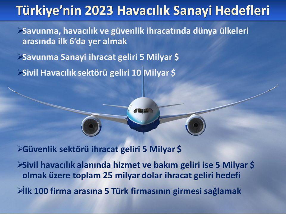 Türkiye'nin 2023 Havacılık Sanayi Hedefleri  Savunma, havacılık ve güvenlik ihracatında dünya ülkeleri arasında ilk 6'da yer almak  Savunma Sanayi i