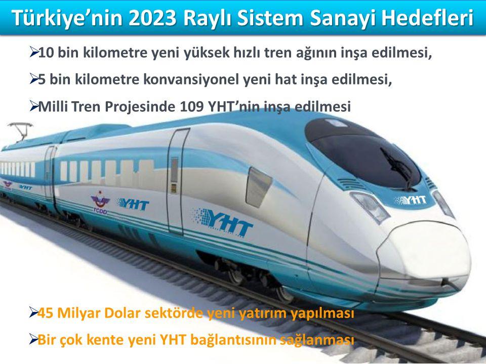 Türkiye'nin 2023 Raylı Sistem Sanayi Hedefleri  10 bin kilometre yeni yüksek hızlı tren ağının inşa edilmesi,  5 bin kilometre konvansiyonel yeni ha