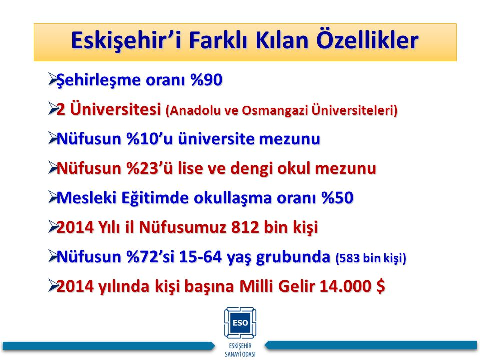  Şehirleşme oranı %90  2 Üniversitesi (Anadolu ve Osmangazi Üniversiteleri)  Nüfusun %10'u üniversite mezunu  Nüfusun %23'ü lise ve dengi okul mez