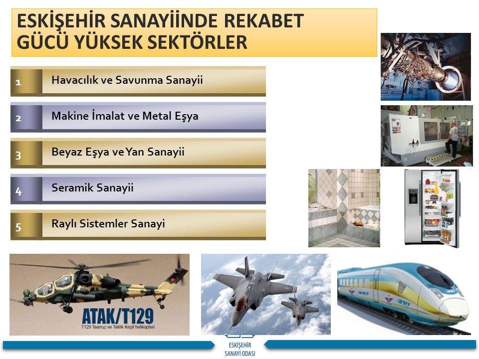 ESKİŞEHİR SANAYİİNDE REKABET GÜCÜ YÜKSEK SEKTÖRLER 1 Havacılık ve Savunma Sanayii 2 Makine İmalat ve Metal Eşya 3 Beyaz Eşya ve Yan Sanayii 4 Seramik