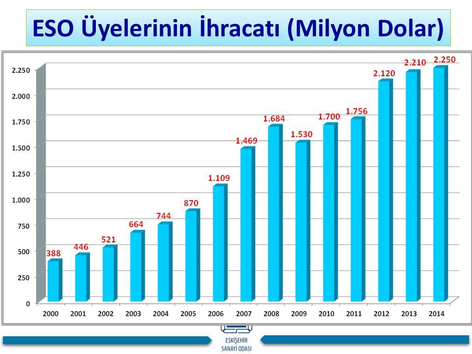 ESO Üyelerinin İhracatı (Milyon Dolar)