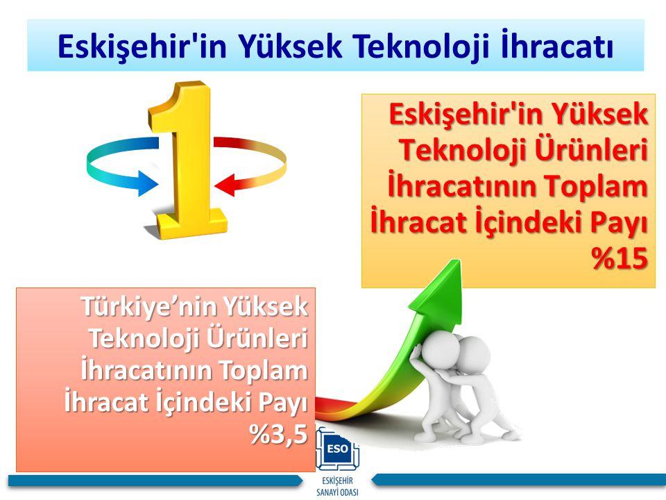 Türkiye'nin Yüksek Teknoloji Ürünleri İhracatının Toplam İhracat İçindeki Payı %3,5 Eskişehir'in Yüksek Teknoloji İhracatı Eskişehir'in Yüksek Teknolo