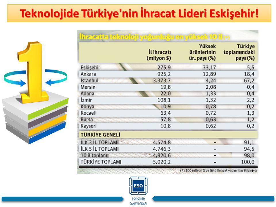 Teknolojide Türkiye'nin İhracat Lideri Eskişehir!