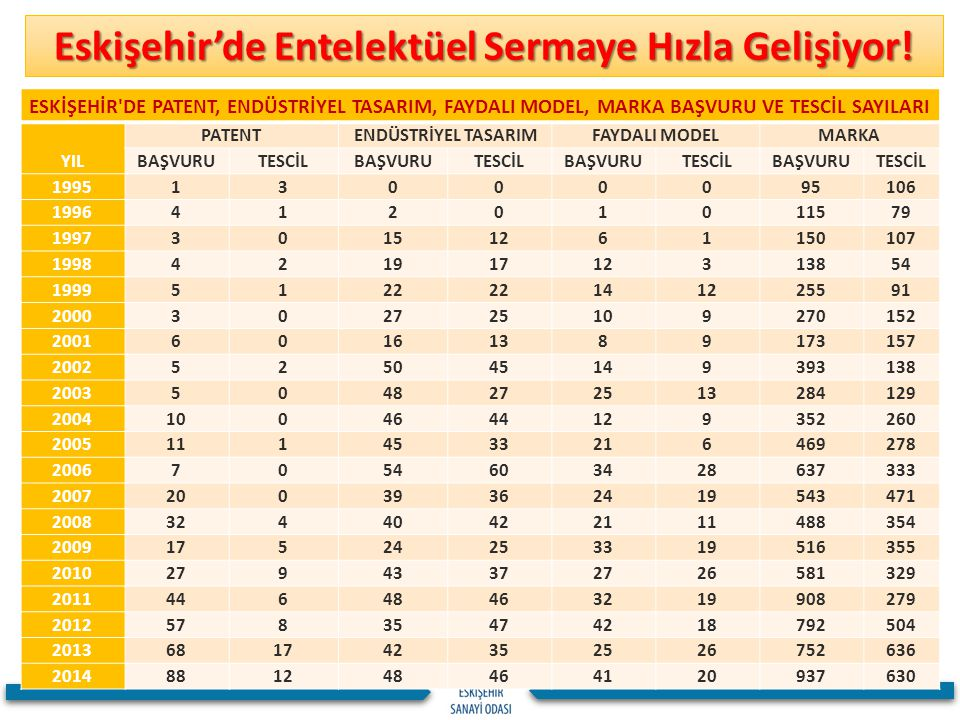 Eskişehir'de Entelektüel Sermaye Hızla Gelişiyor! ESKİŞEHİR'DE PATENT, ENDÜSTRİYEL TASARIM, FAYDALI MODEL, MARKA BAŞVURU VE TESCİL SAYILARI YIL PATENT
