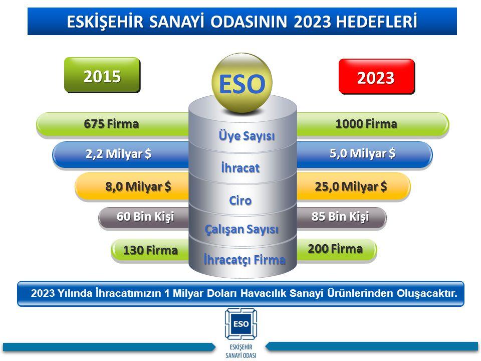ESKİŞEHİR SANAYİ ODASININ 2023 HEDEFLERİ 1000 Firma 675 Firma 2,2 Milyar $ 8,0 Milyar $ 60 Bin Kişi Çalışan Sayısı Ciro İhracat Üye Sayısı ESO 2015 20