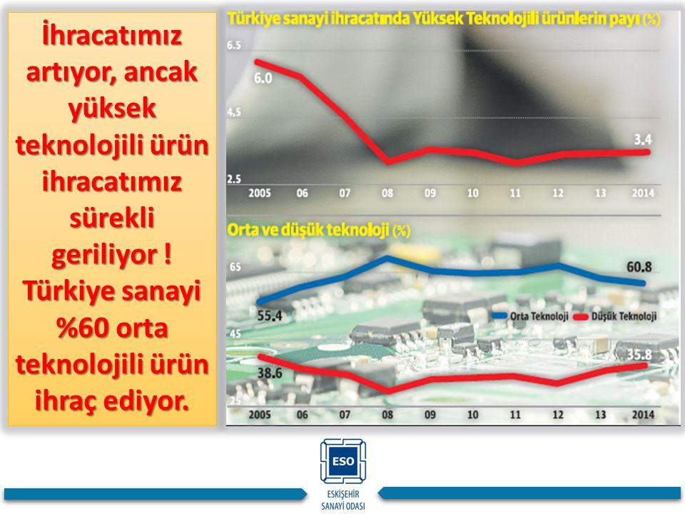 İhracatımız artıyor, ancak yüksek teknolojili ürün ihracatımız sürekli geriliyor ! Türkiye sanayi %60 orta teknolojili ürün ihraç ediyor.