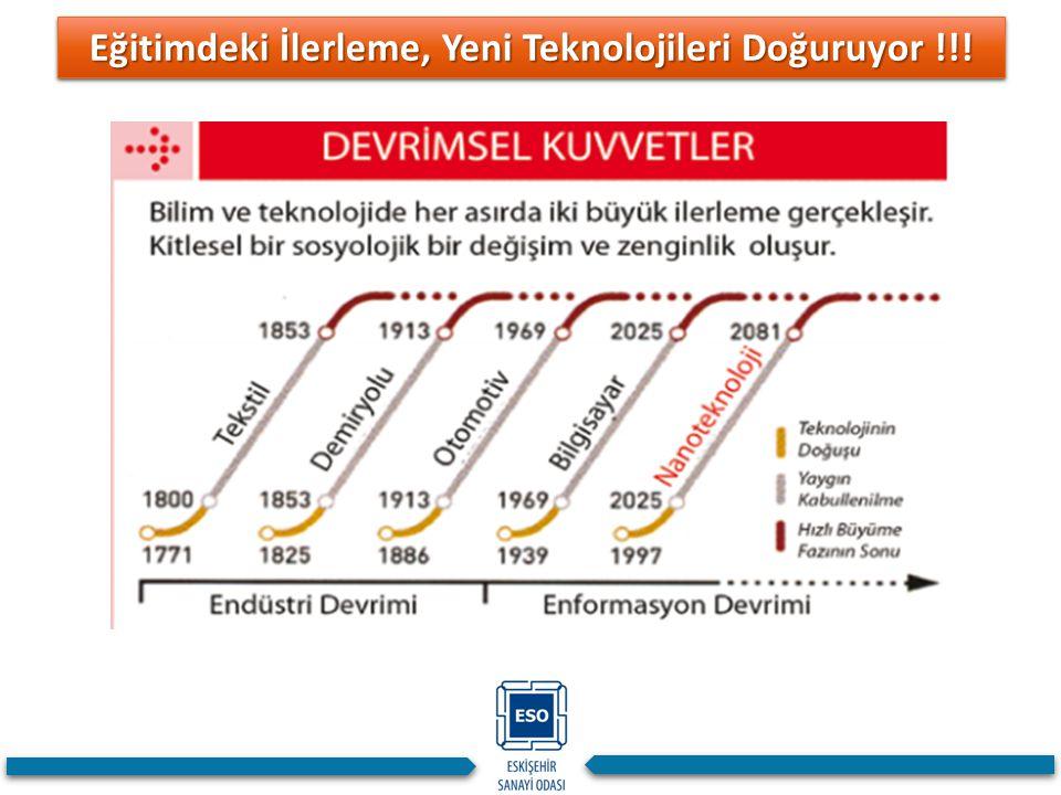 Eğitimdeki İlerleme, Yeni Teknolojileri Doğuruyor !!!