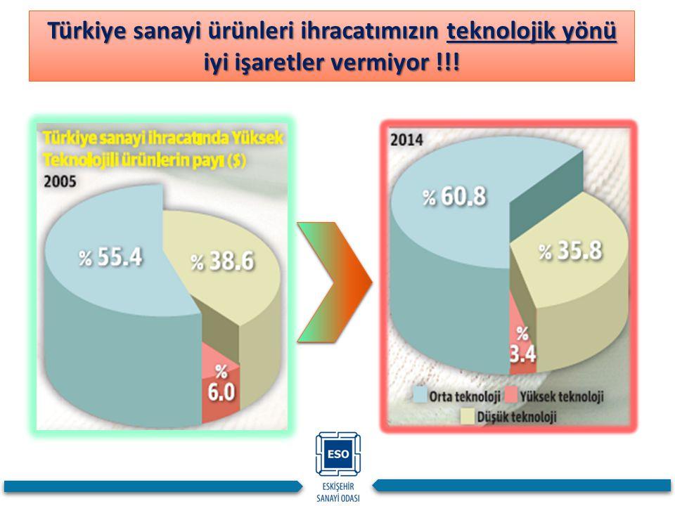 Türkiye sanayi ürünleri ihracatımızın teknolojik yönü iyi işaretler vermiyor !!!