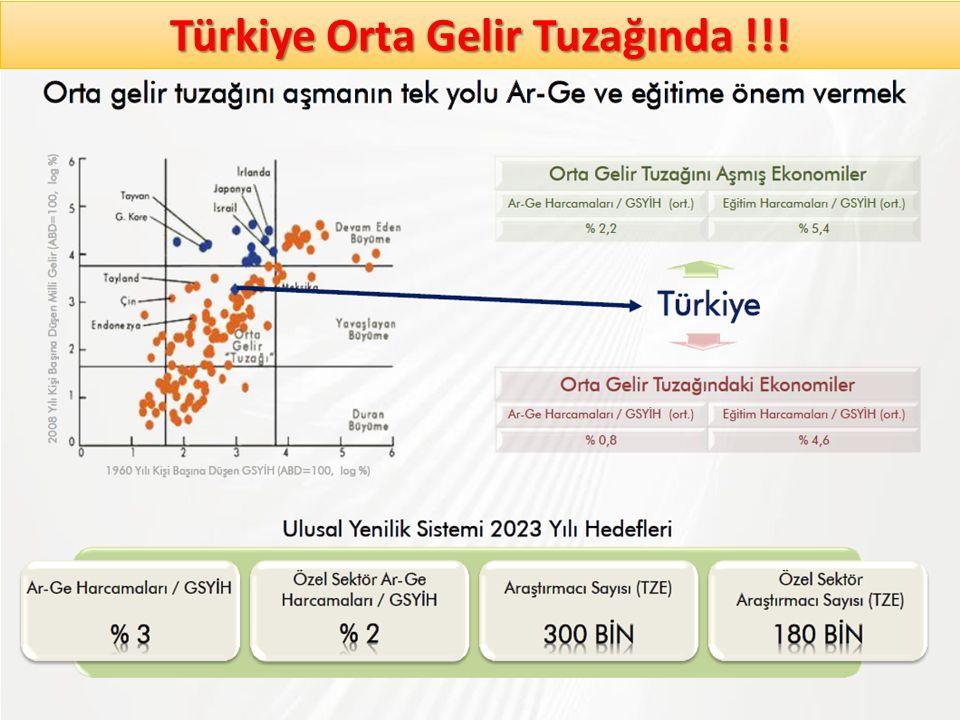 Türkiye Orta Gelir Tuzağında !!!