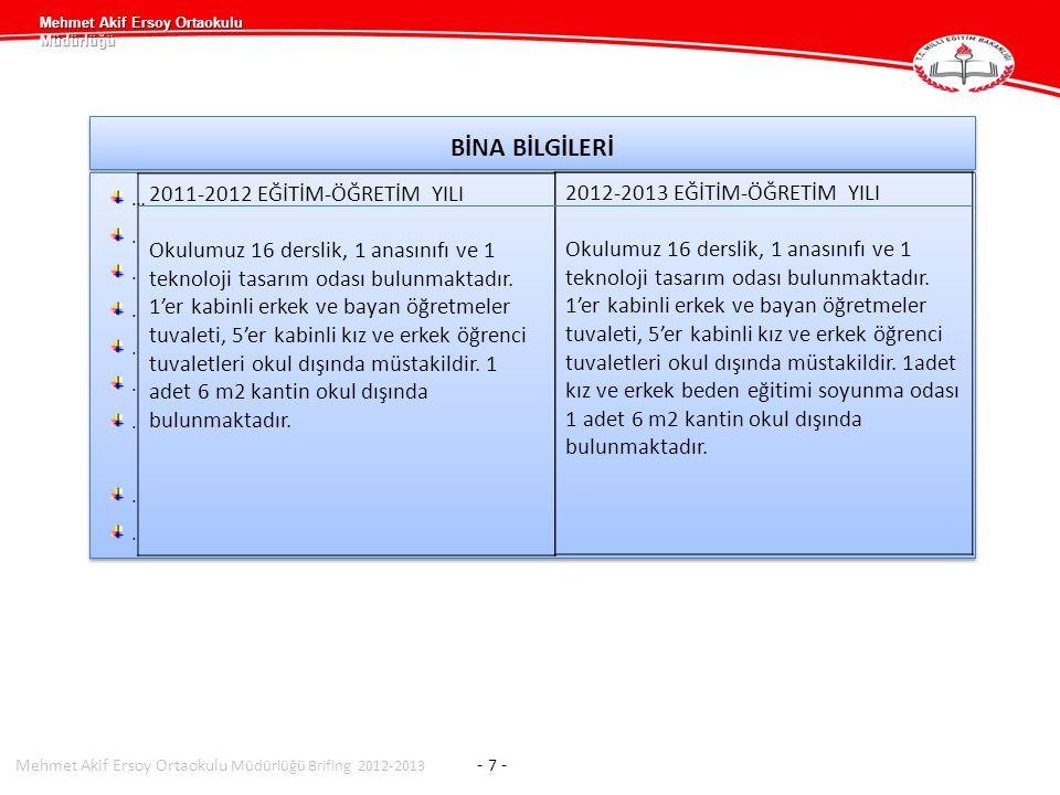 Mehmet Akif Ersoy Ortaokulu Müdürlüğü BİNA BİLGİLERİ …........…........