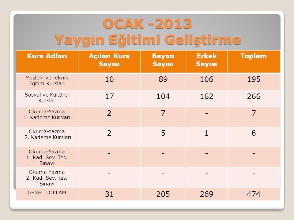 OCAK -2013 Yaygın Eğitimi Geliştirme Kurs AdlarıAçılan Kurs Sayısı Bayan Sayısı Erkek Sayısı Toplam Mesleki ve Teknik Eğitim Kursları 1089106195 Sosya