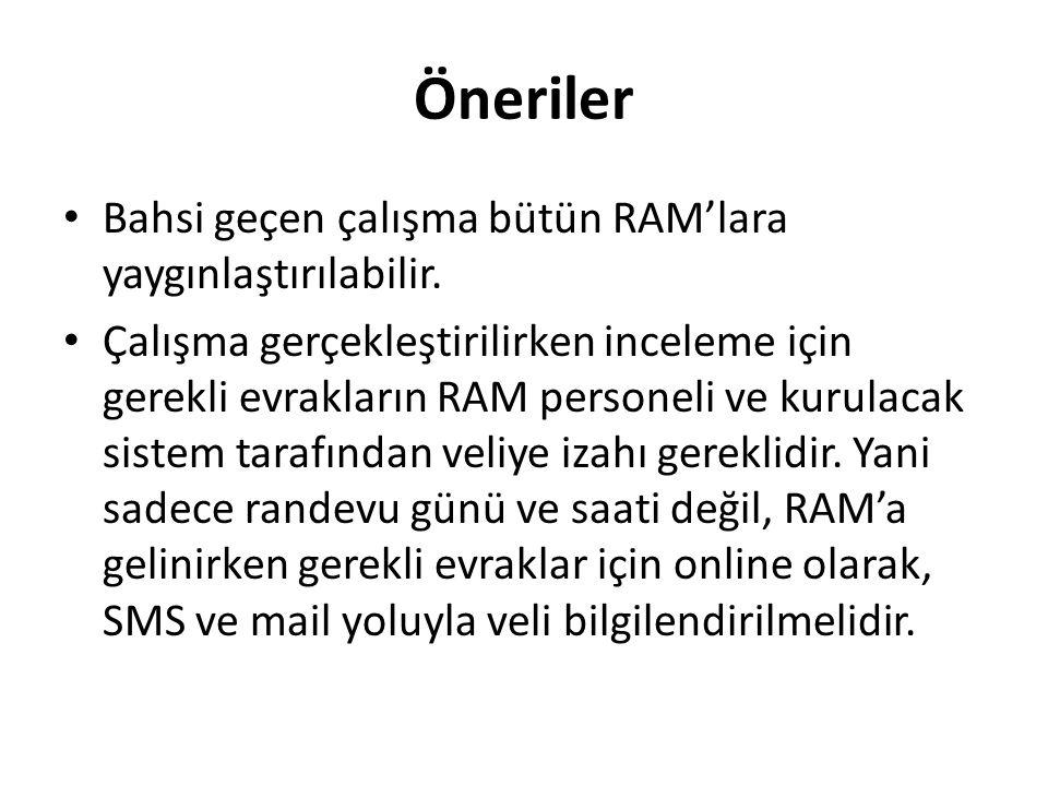 Öneriler Bahsi geçen çalışma bütün RAM'lara yaygınlaştırılabilir.
