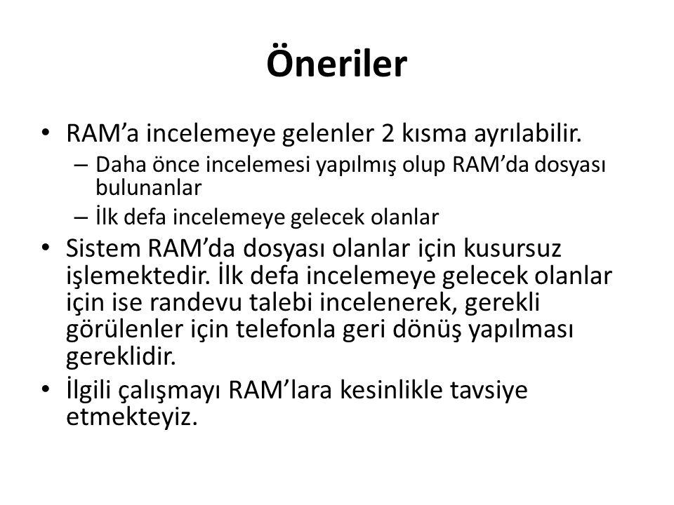 Öneriler RAM'a incelemeye gelenler 2 kısma ayrılabilir. – Daha önce incelemesi yapılmış olup RAM'da dosyası bulunanlar – İlk defa incelemeye gelecek o