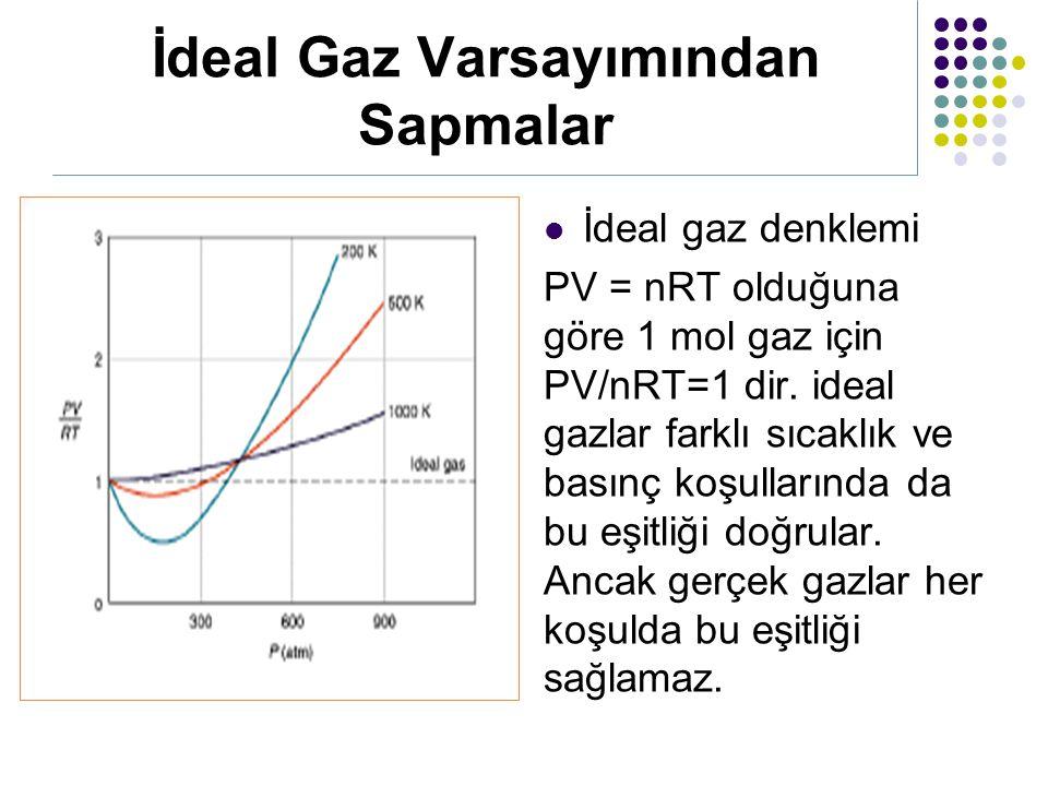 İdeal Gaz Varsayımından Sapmalar İdeal gaz denklemi PV = nRT olduğuna göre 1 mol gaz için PV/nRT=1 dir. ideal gazlar farklı sıcaklık ve basınç koşulla