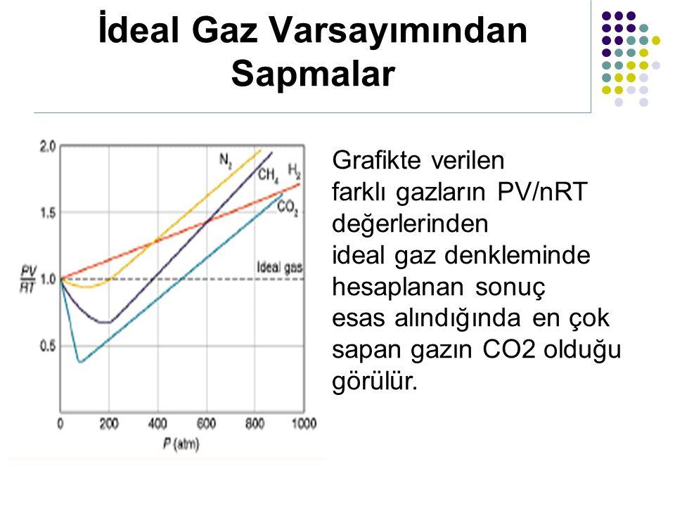 İdeal Gaz Varsayımından Sapmalar Grafikte verilen farklı gazların PV/nRT değerlerinden ideal gaz denkleminde hesaplanan sonuç esas alındığında en çok