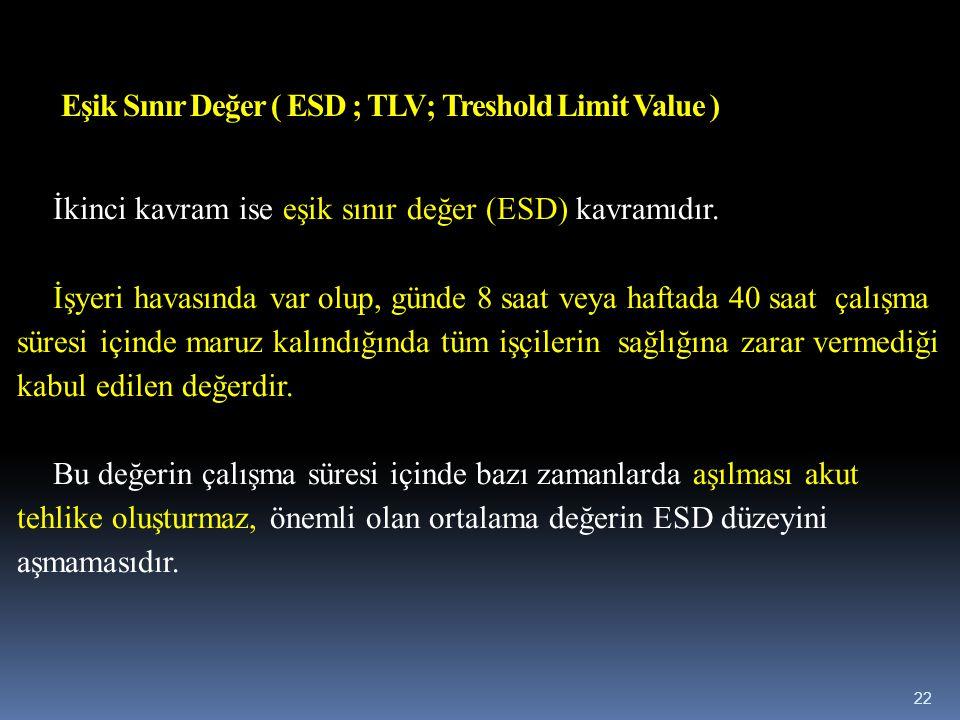 Eşik Sınır Değer ( ESD ; TLV; Treshold Limit Value ) İkinci kavram ise eşik sınır değer (ESD) kavramıdır. İşyeri havasında var olup, günde 8 saat veya