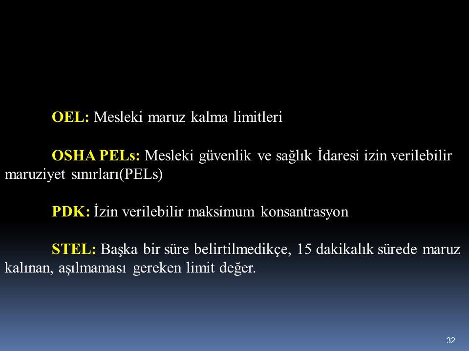 OEL: Mesleki maruz kalma limitleri OSHA PELs: Mesleki güvenlik ve sağlık İdaresi izin verilebilir maruziyet sınırları(PELs) PDK: İzin verilebilir maks