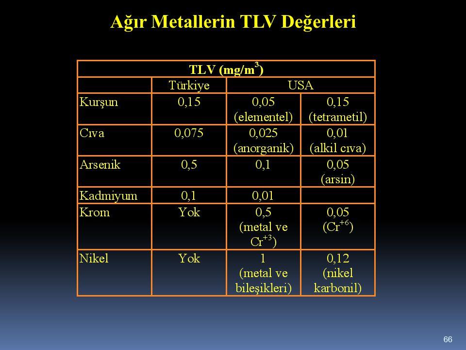 Ağır Metallerin TLV Değerleri 66