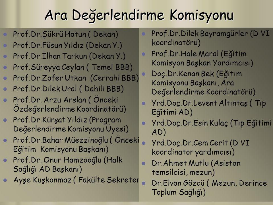 Ara Değerlendirme Komisyonu Prof.Dr.Şükrü Hatun ( Dekan) Prof.Dr.Füsun Yıldız (Dekan Y.) Prof.Dr.İlhan Tarkun (Dekan Y.) Prof.Süreyya Ceylan ( Temel BBB) Prof.Dr.Zafer Utkan (Cerrahi BBB) Prof.Dr.Dilek Ural ( Dahili BBB) Prof.Dr.