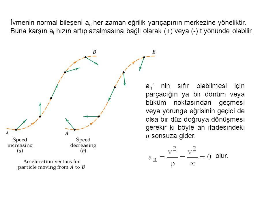 İvmenin normal bileşeni a n her zaman eğrilik yarıçapının merkezine yöneliktir. Buna karşın a t hızın artıp azalmasına bağlı olarak (+) veya (-) t yön