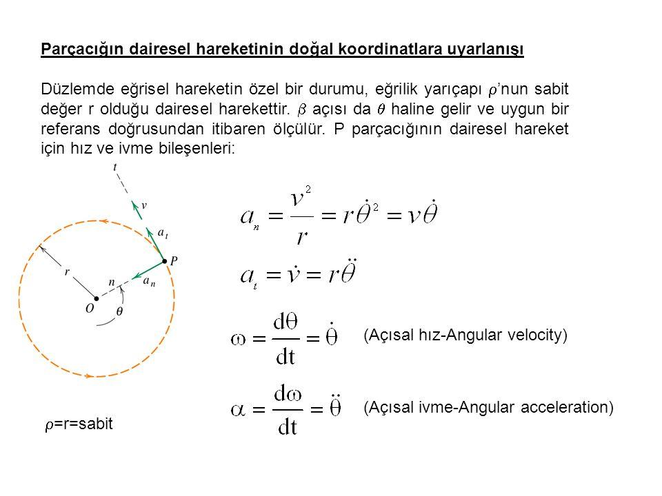  =r=sabit (Açısal hız-Angular velocity) (Açısal ivme-Angular acceleration) Parçacığın dairesel hareketinin doğal koordinatlara uyarlanışı Düzlemde eğ