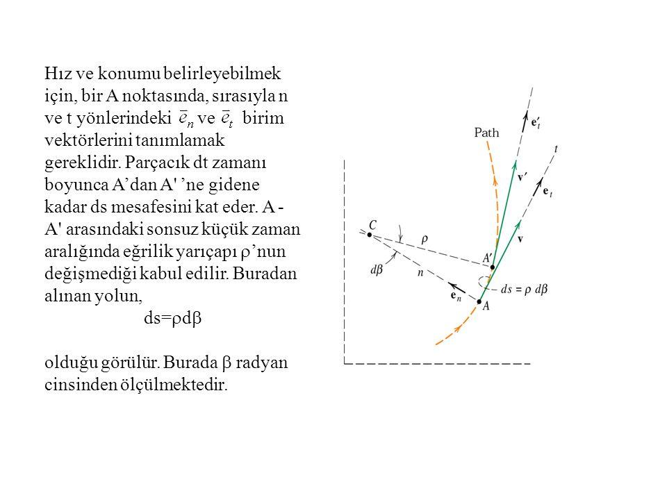 Hız ve konumu belirleyebilmek için, bir A noktasında, sırasıyla n ve t yönlerindeki ve birim vektörlerini tanımlamak gereklidir. Parçacık dt zamanı bo