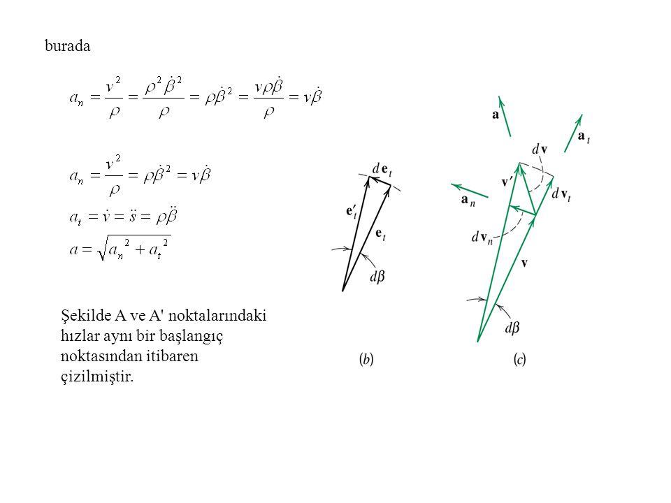 burada Şekilde A ve A' noktalarındaki hızlar aynı bir başlangıç noktasından itibaren çizilmiştir.