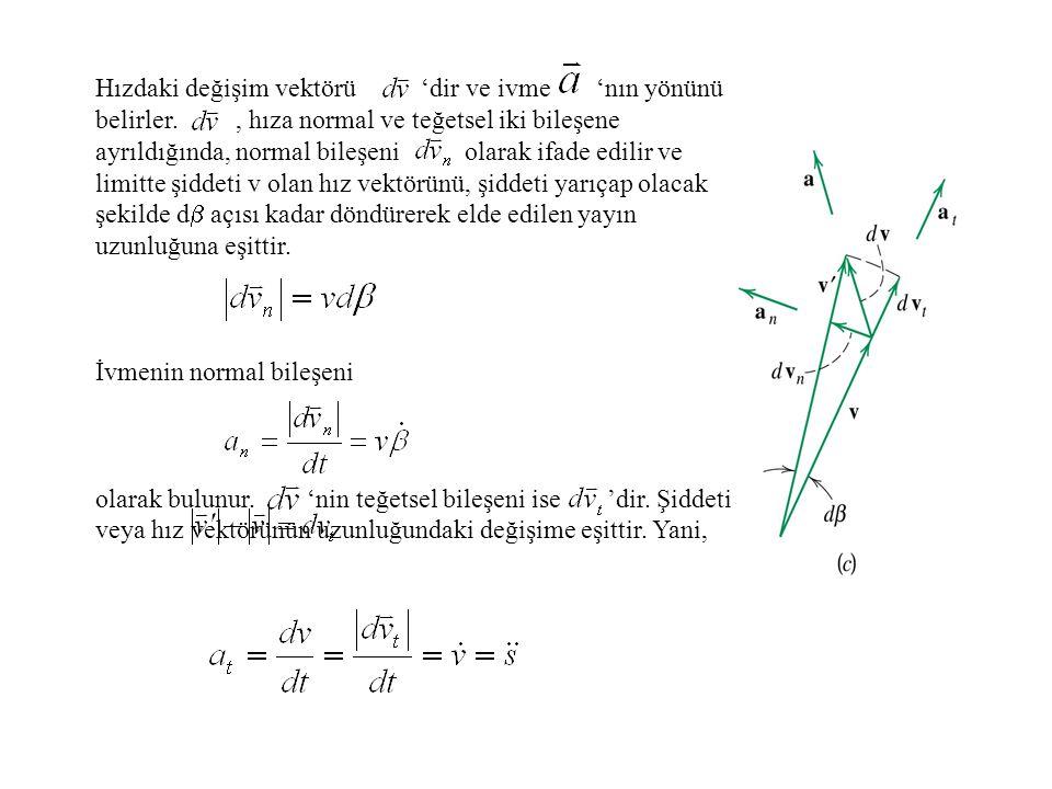 Hızdaki değişim vektörü 'dir ve ivme 'nın yönünü belirler., hıza normal ve teğetsel iki bileşene ayrıldığında, normal bileşeni olarak ifade edilir ve
