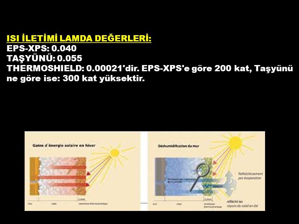 ISI İLETİMİ LAMDA DEĞERLERİ: EPS-XPS: 0.040 TAŞYÜNÜ: 0.055 THERMOSHIELD: 0.00021'dir. EPS-XPS'e göre 200 kat, Taşyünü ne göre ise: 300 kat yüksektir.