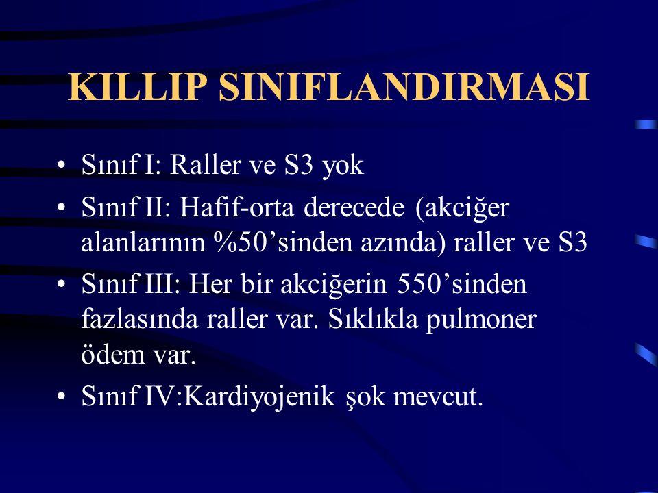 KILLIP SINIFLANDIRMASI Sınıf I: Raller ve S3 yok Sınıf II: Hafif-orta derecede (akciğer alanlarının %50'sinden azında) raller ve S3 Sınıf III: Her bir