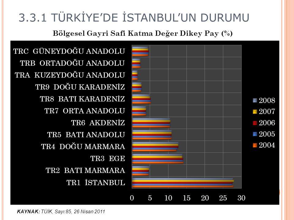 3.3.1 TÜRKİYE'DE İSTANBUL'UN DURUMU KAYNAK: TÜİK, Sayı:85, 26 Nisan 2011 Bölgesel Gayri Safi Katma Değer Dikey Pay (%)