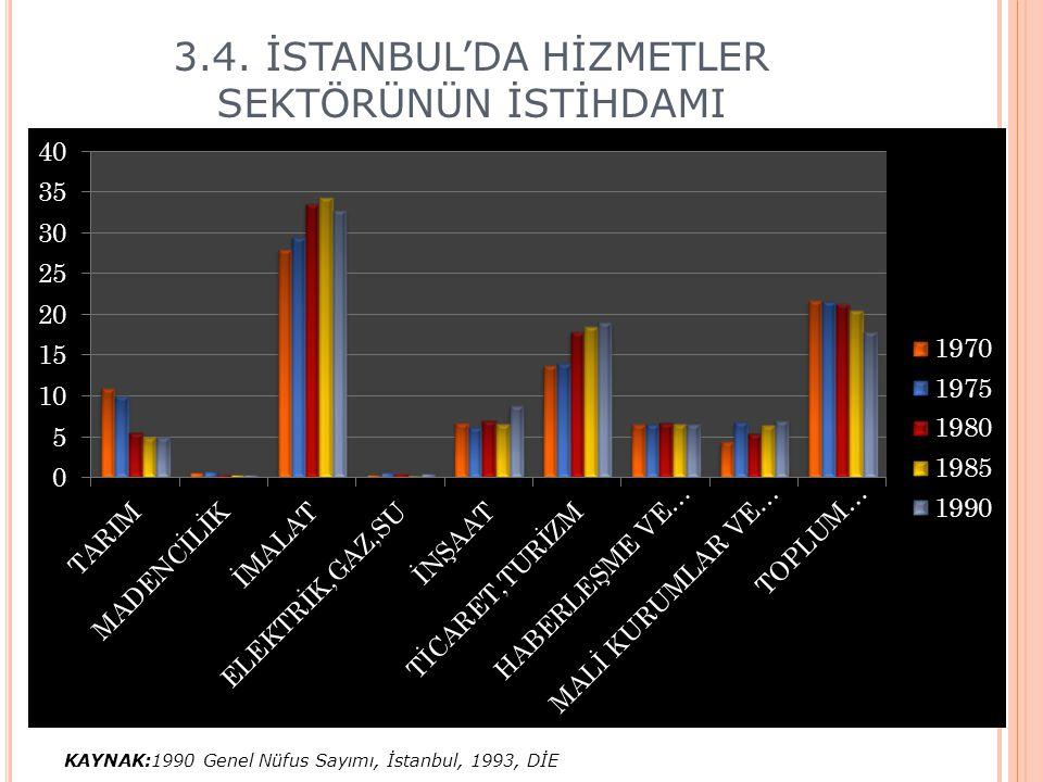 3.4. İSTANBUL'DA HİZMETLER SEKTÖRÜNÜN İSTİHDAMI KAYNAK:1990 Genel Nüfus Sayımı, İstanbul, 1993, DİE
